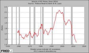 Velocity-Of-Money-425x255